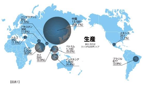 靴の国別生産量